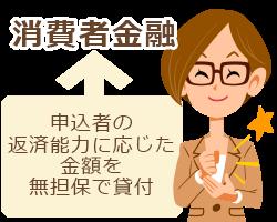 消費者金融は申込者の返済能力に応じた金額を無担保で貸付