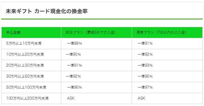 未来ギフトの現金化換金率一覧表