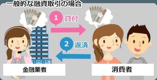 一般の融資取引の場合