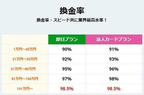 最大換金率98.5%!ロイヤルゲートの換金率と安全性