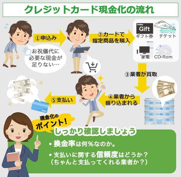 クレジットカード現金化とは流れや仕組みをご覧ください