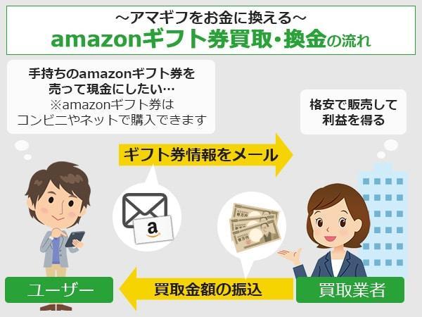 アマギフをお金に換える!amazonギフト券買取・換金の流れ