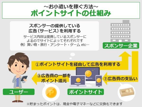 お小遣いを稼ぐ方法:ポイントサイトの仕組み