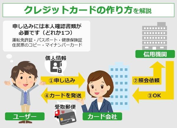 クレジットカードの作り方を解説
