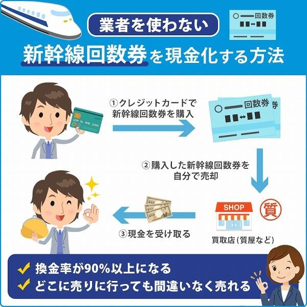 新幹線回数券の業者を使わない自分で現金化